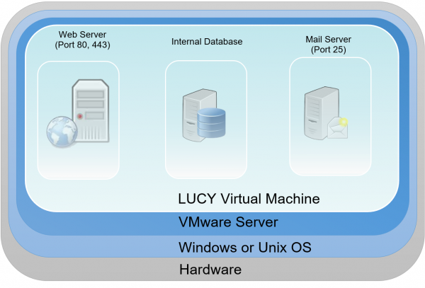technical_information [LUCY]